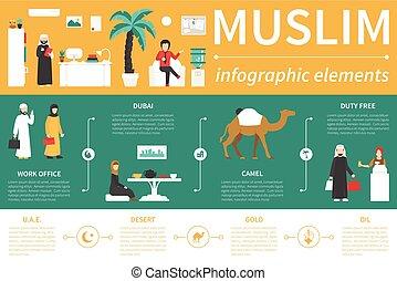 Ilustración del vector plano musulmán. El concepto de presentación