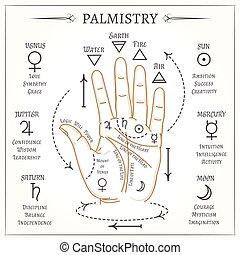 Ilustración mística de vectores de lectura del Palmistry