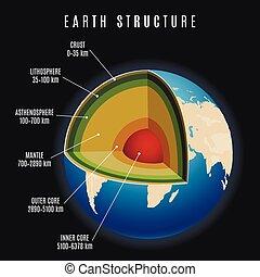 Ilustración vectorial terrestre