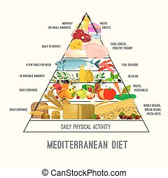Imagen de dieta mediterránea