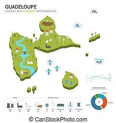 Industria energética y ecología de Guadalupe