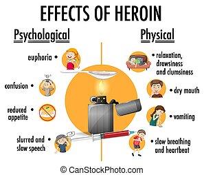 infographic, heroína, efectos, información