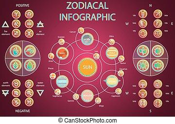 Informáticas astrológicas, sistema solar, planetas con constelaciones, cuatro elementos, señales positivas y negativas, cuatro estaciones, direcciones cardinales. Horóscopo y zodiaco.