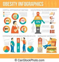 Información de concepto de obesidad