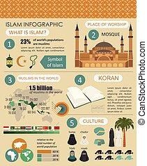 Información del Islam. Cultura musulmana.