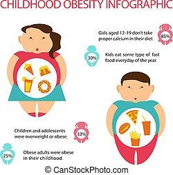 Información sobre obesidad infantil.