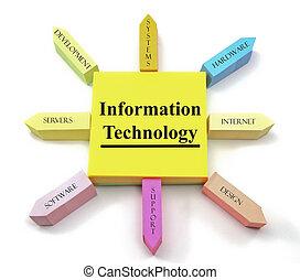 Información tecnología pegajosa notas sol