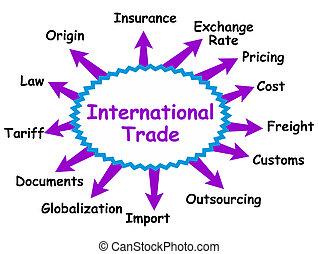 internacional, concepto, comercio