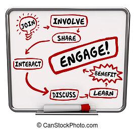 Involucran compartir las partes interactivas. Discuten el plan de desarrollo de flujo de trabajo