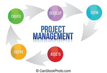La dirección del proyecto desarrolla el ciclo