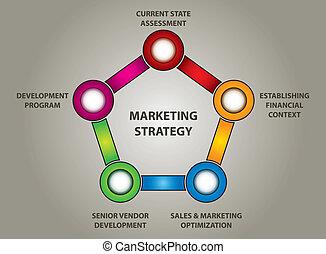 La estrategia de mercado