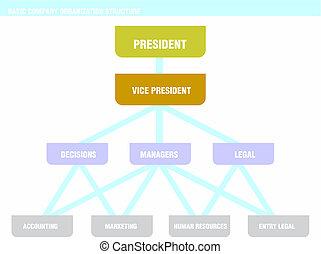 La estructura de la empresa básica