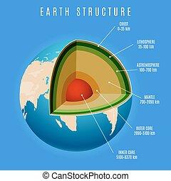 La estructura de la Tierra en el fondo azul
