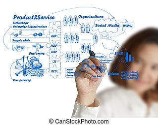 La mujer de negocios dibujando tablas de ideas de proceso