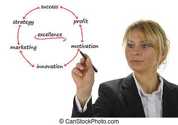 La mujer de negocios muestra estrategia de marketing