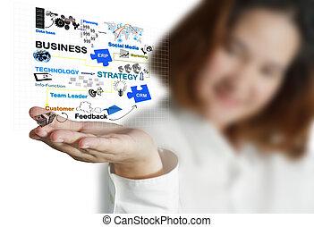 La mujer de negocios muestra un diagrama de proceso