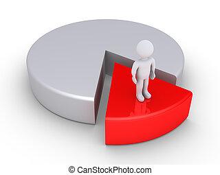 La persona es la minoría en un gráfico