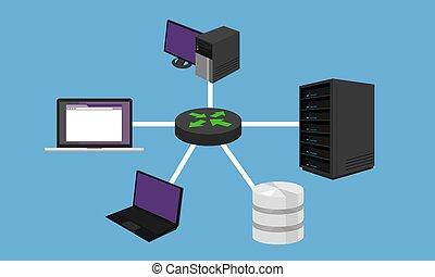 lan, establecimiento de una red, red, hardware, diseño, estrella, conectado, topology