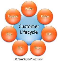 lifecycle, cliente, diagrama, empresa / negocio
