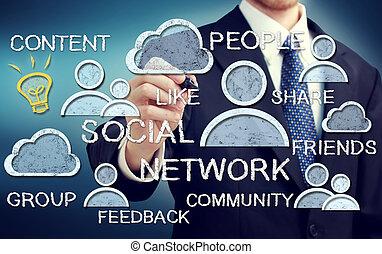 Los conceptos de las redes sociales