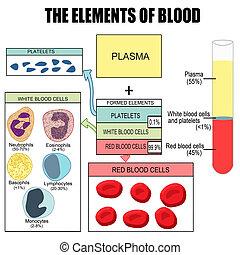 Los elementos de sangre