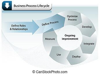 Los negocios procesan el ciclo vital
