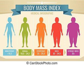 médico, vector, cuerpo, infographic, masa, mujer, índice