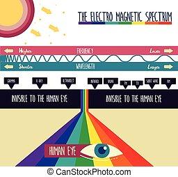 magnético, electro, espectro