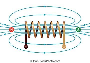 magnético, rollo, campo