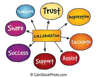 mapa, colaboración, mente