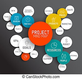 mapa, concepto, mente, /, gerencia de proyecto, esquema