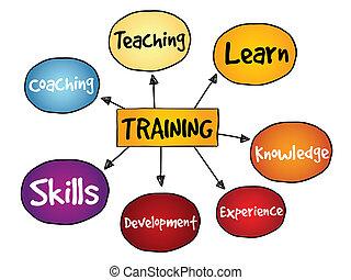 mapa, entrenamiento, mente