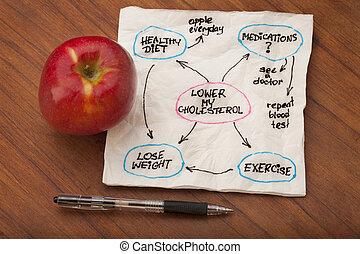 mapa, más bajo, mente, colesterol