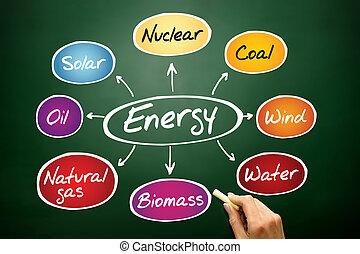 Mapa mental energética