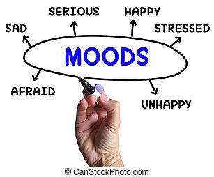 medios, mente, emociones, diagrama, estado, humores