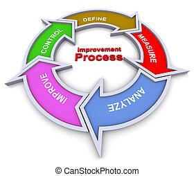 mejora, organigrama, proceso