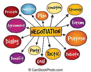 mente, mapa, negociación