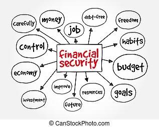 mente, mapa, seguridad, concepto, financiero, presentaciones, informes, empresa / negocio