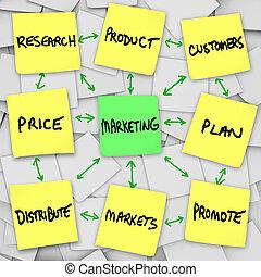 mercadotecnia, notas, principios, pegajoso