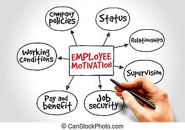 Motivación de empleados