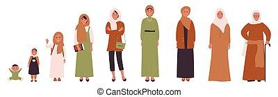 musulmán, ages., diferente, enility, juventud, vida humana, edad adulta, árabe, etapas, mujer, niñez