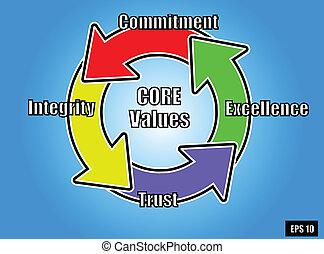 núcleo, 2, valores