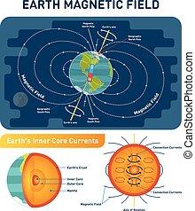 núcleo, sur, norte, científico, magnético, cruz, ilustración, diagrama, campo, vector, eje, interior, tierra, postes, rotación, layers., sección, convection, currents.