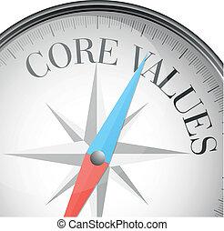 núcleo, valores, compás