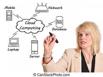 Nube computando