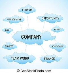 Nube de negocios