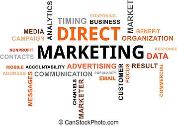 Nube de palabras, marketing directo