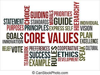 Nube de palabras, valores centrales