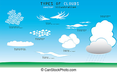 nubes, tipos