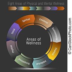Ocho áreas de salud física y mental